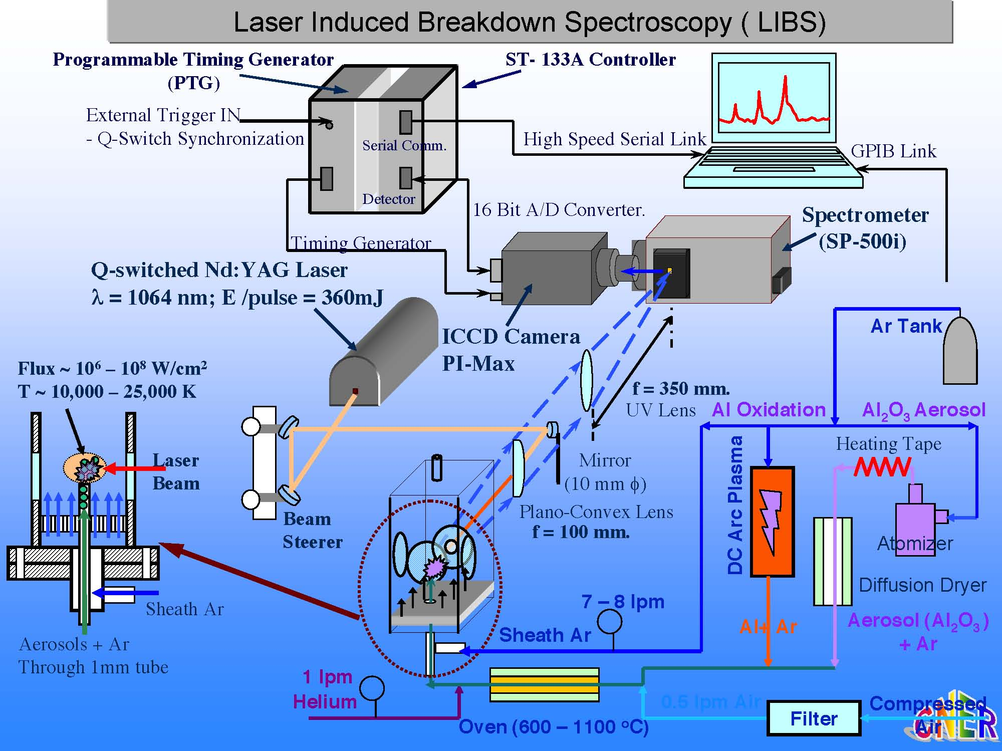 Single Particle Mass Spectrometer